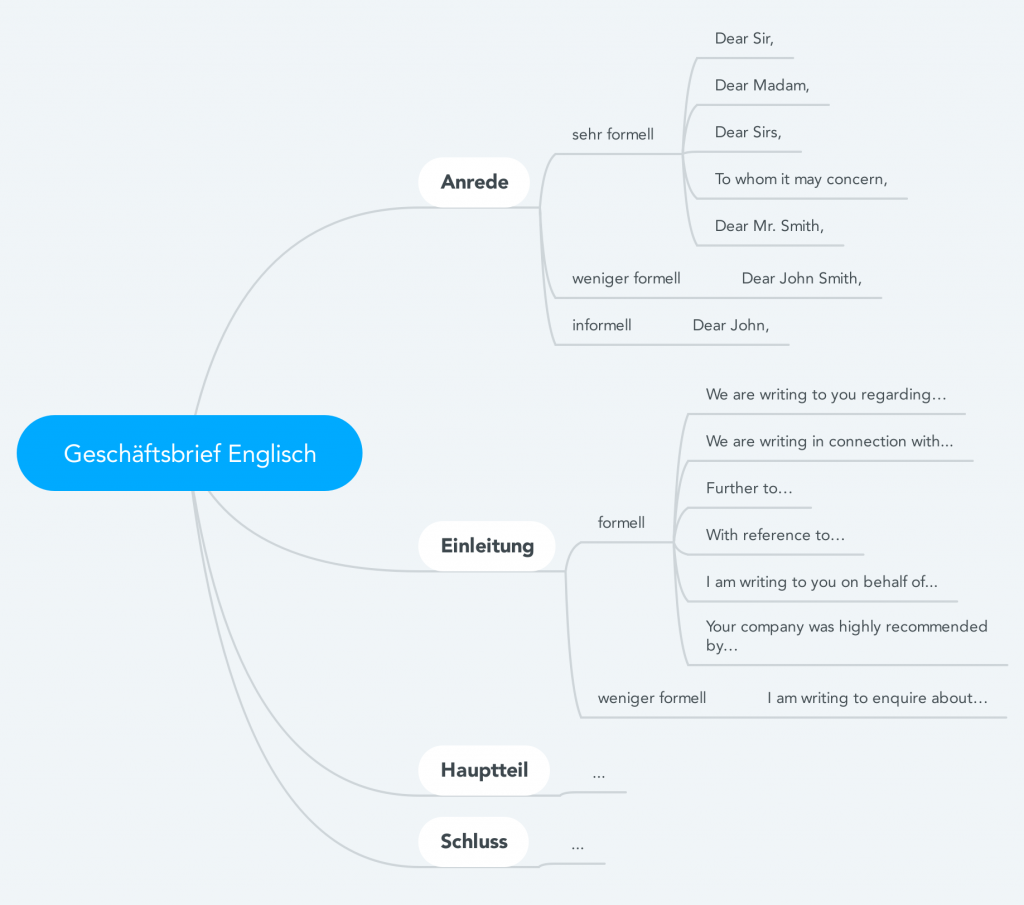 Sprachen lernen mit Mindmaps